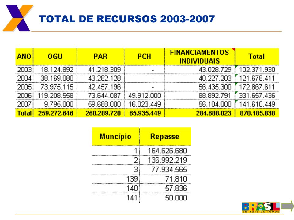 TOTAL DE RECURSOS 2003-2007