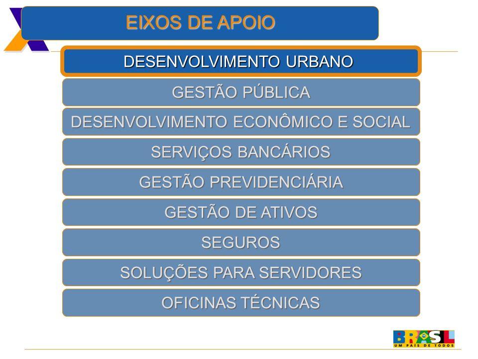EIXOS DE APOIO DESENVOLVIMENTO URBANO GESTÃO PÚBLICA