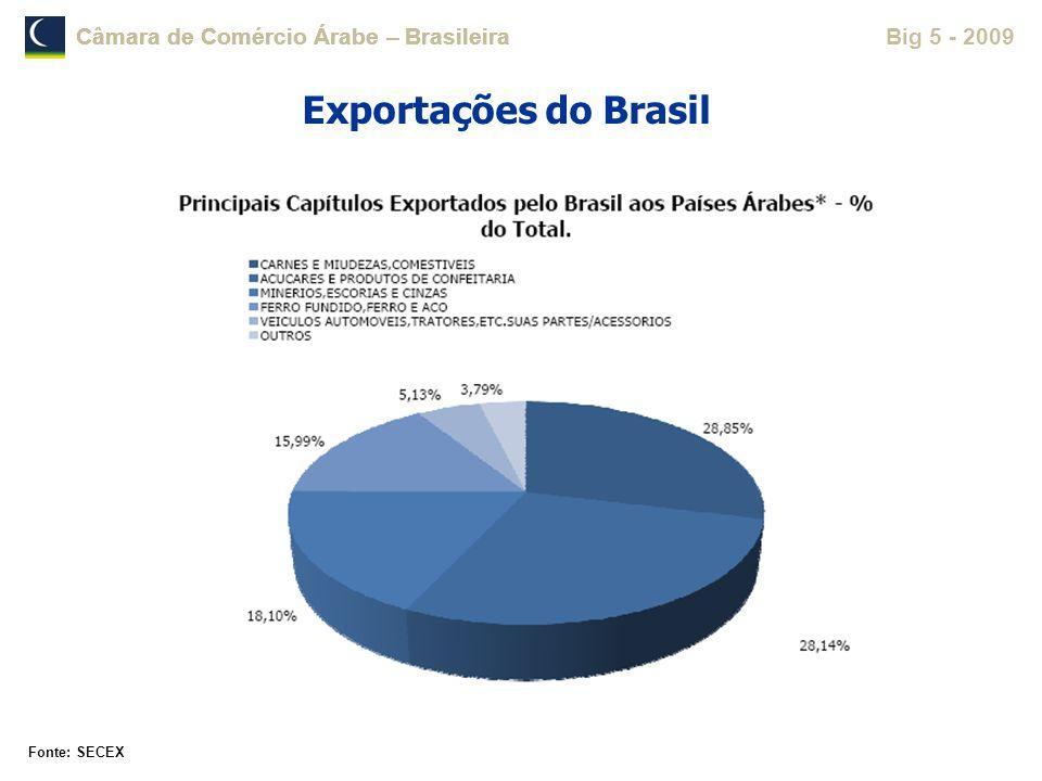 Exportações do Brasil Fonte: SECEX