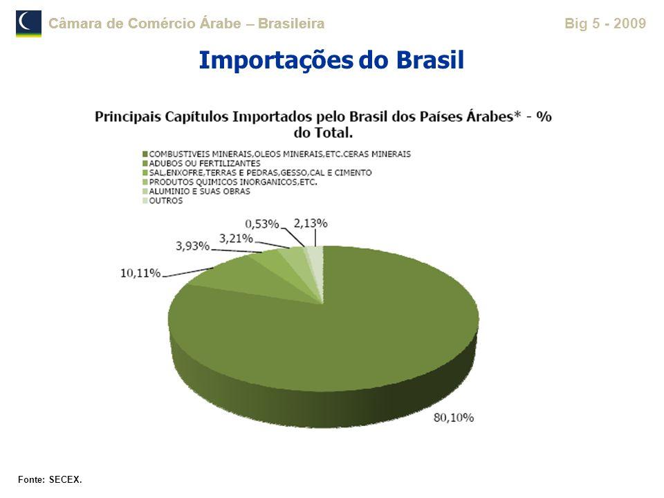 Importações do Brasil Fonte: SECEX.