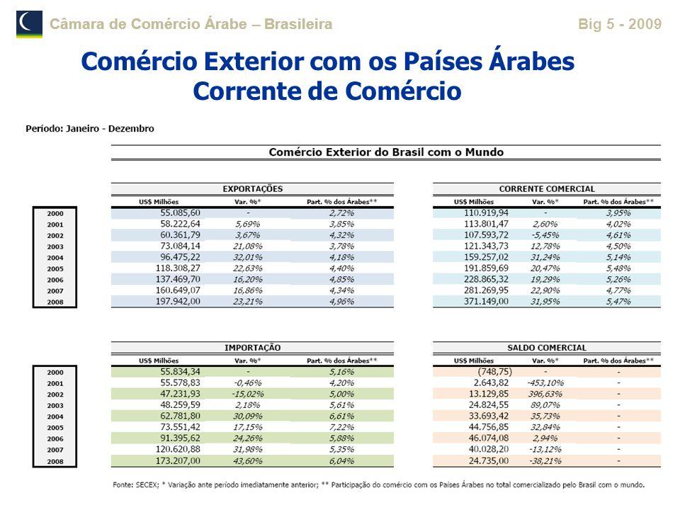 Comércio Exterior com os Países Árabes