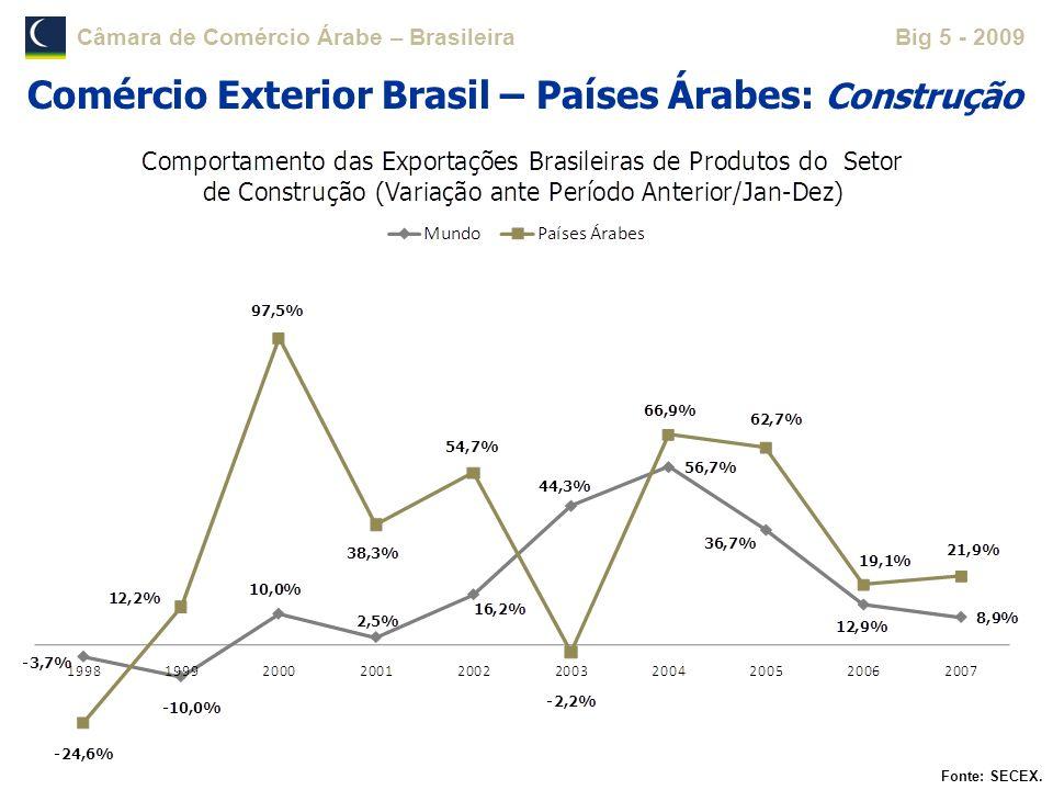 Comércio Exterior Brasil – Países Árabes: Construção