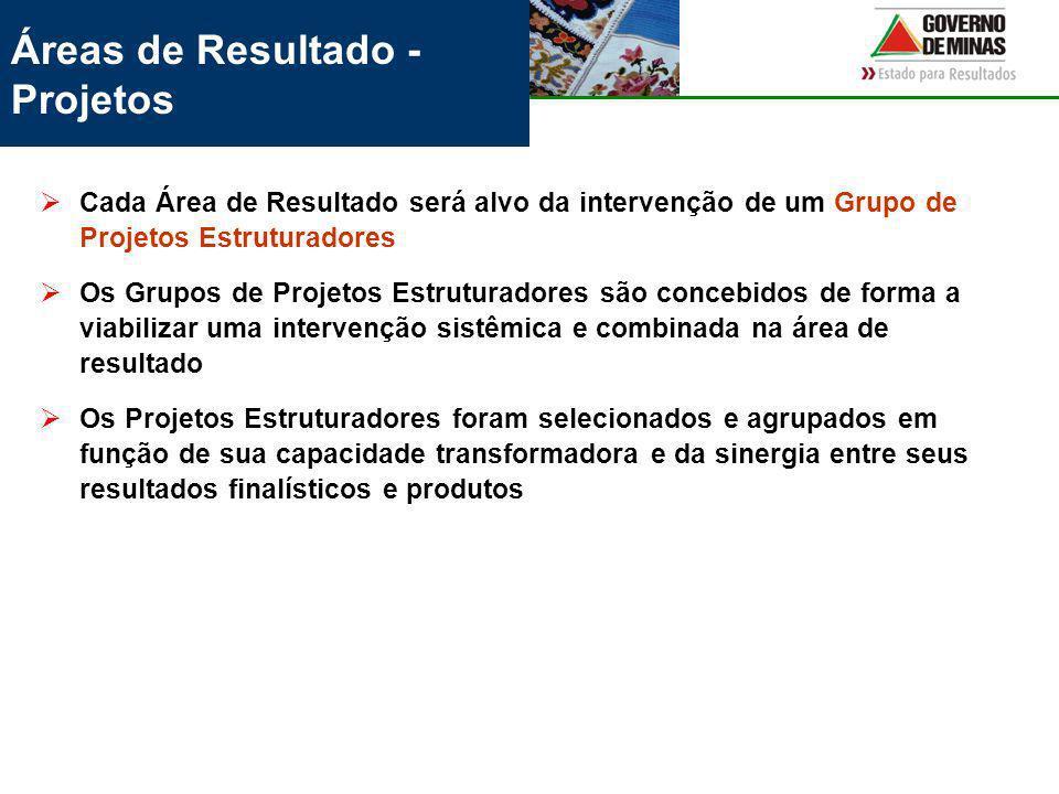 Áreas de Resultado - Projetos