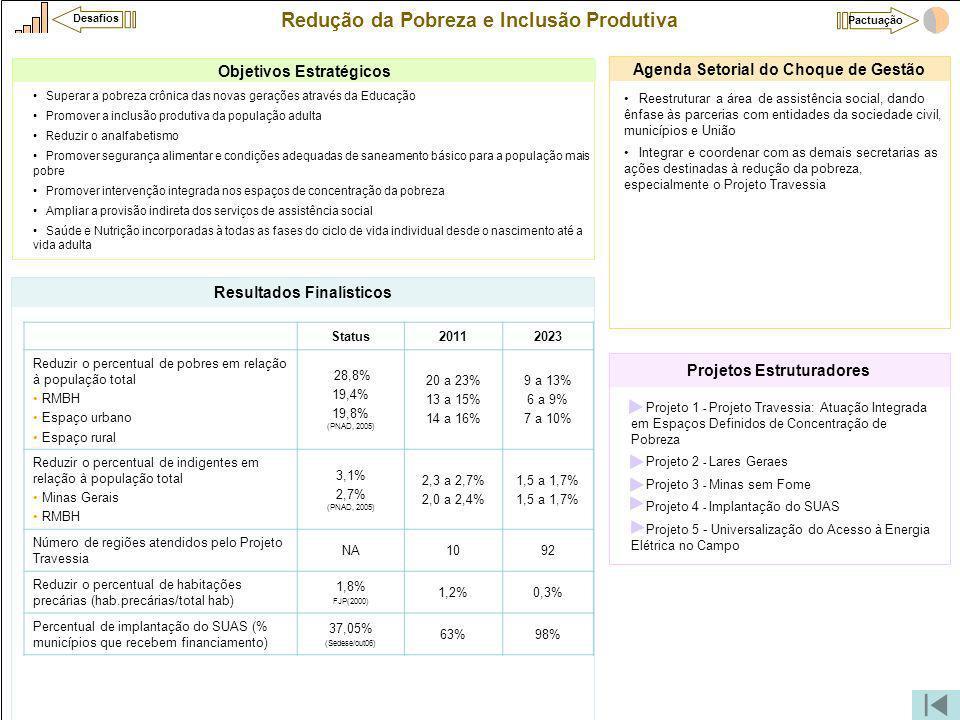 Redução da Pobreza e Inclusão Produtiva