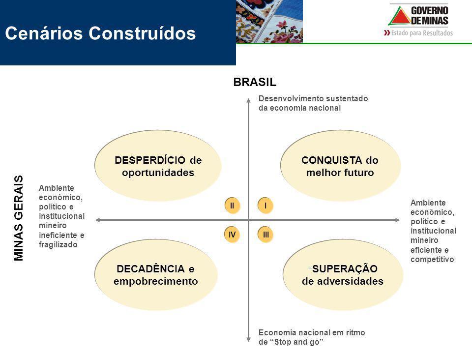 Cenários Construídos BRASIL MINAS GERAIS DESPERDÍCIO de oportunidades