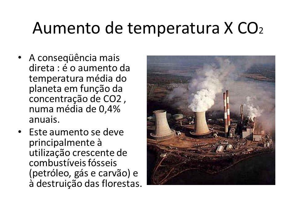 Aumento de temperatura X CO2