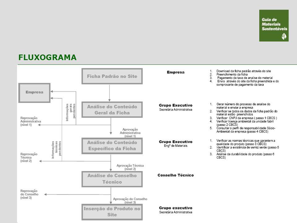 FLUXOGRAMA A