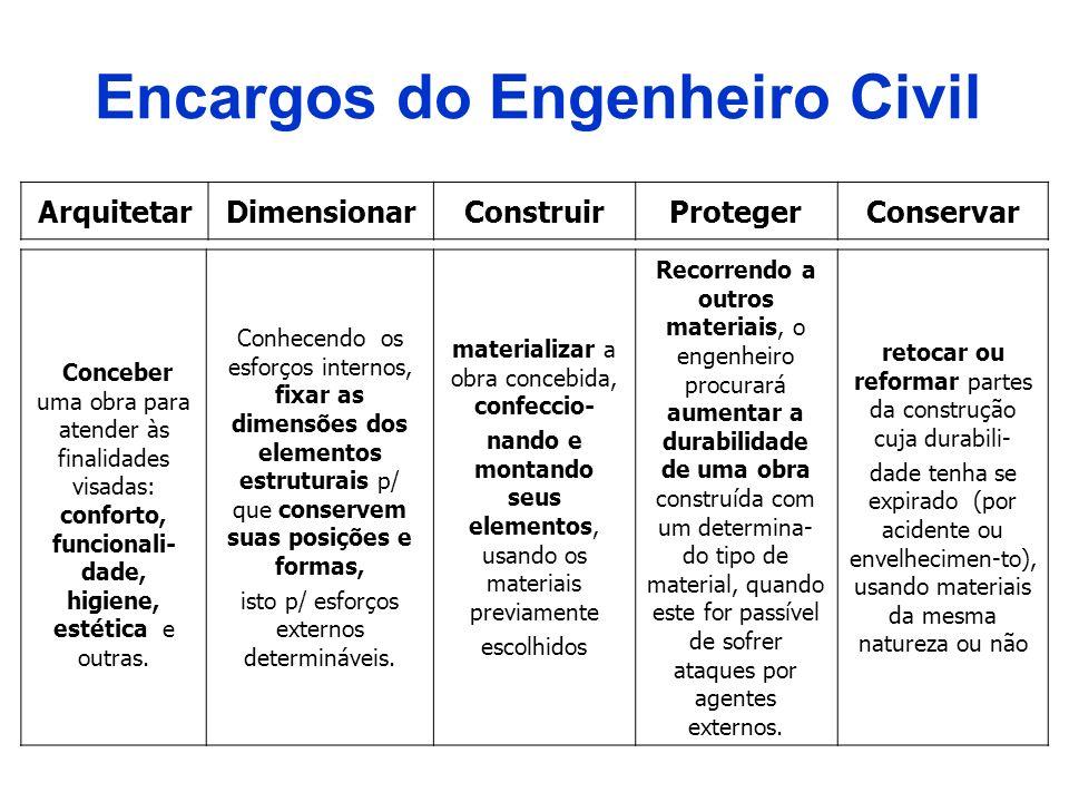 Encargos do Engenheiro Civil