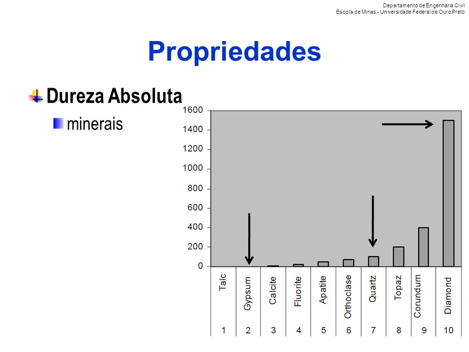 Propriedades Dureza Absoluta minerais Departamento de Engenharia Civil