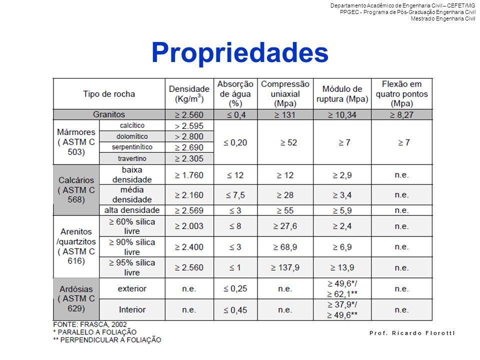 Propriedades Departamento Acadêmico de Engenharia Civil – CEFET/MG