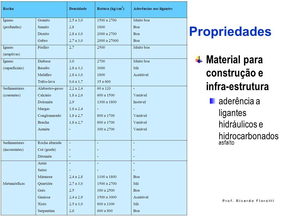 Propriedades Material para construção e infra-estrutura