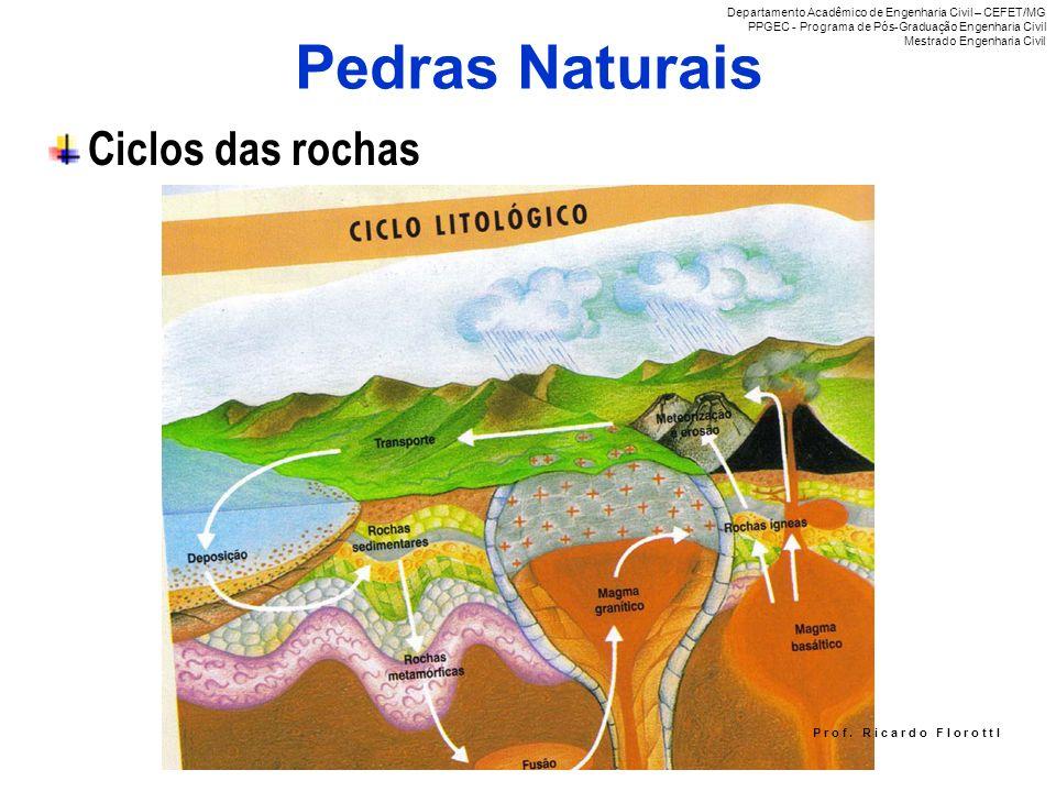 Pedras Naturais Ciclos das rochas