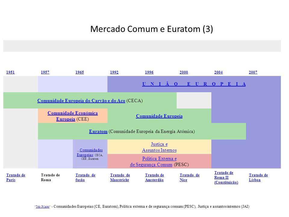 Mercado Comum e Euratom (3)