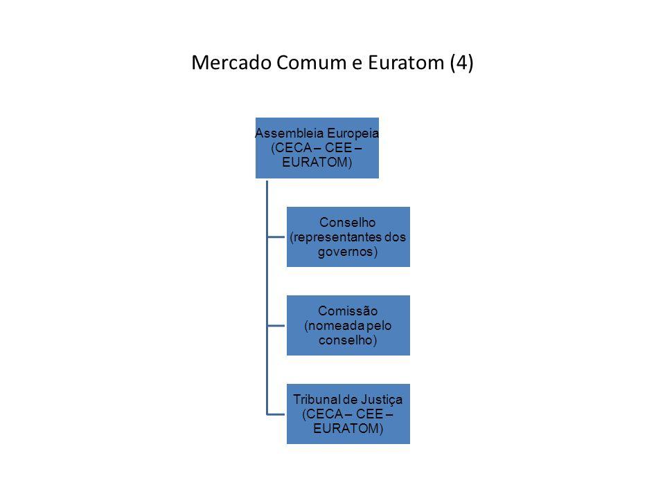 Mercado Comum e Euratom (4)