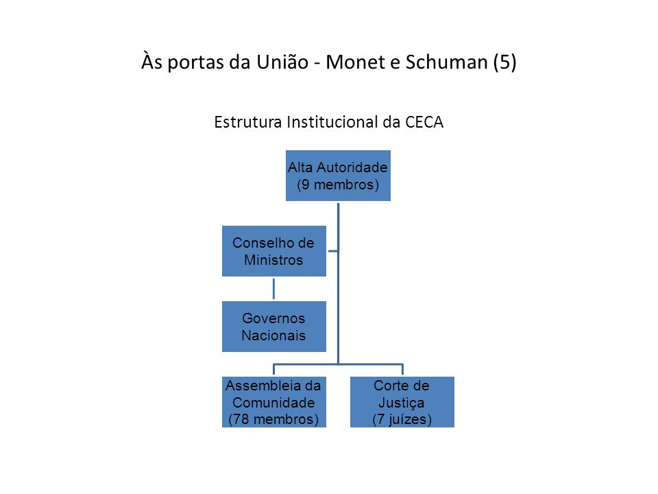 Às portas da União - Monet e Schuman (5)