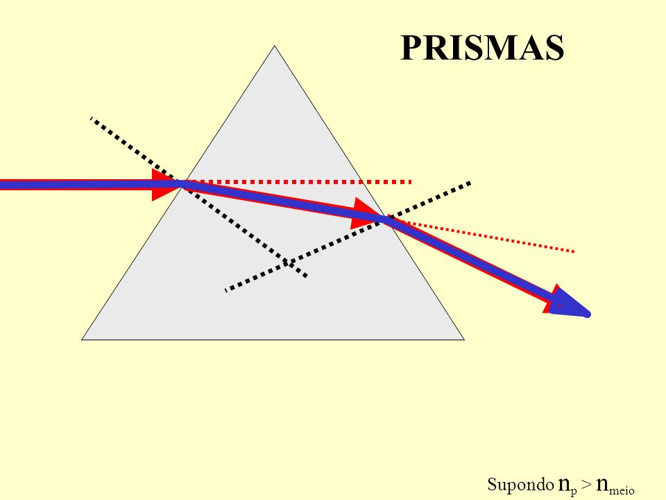 PRISMAS Supondo np > nmeio