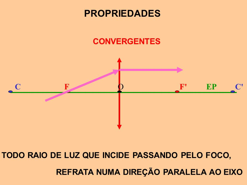 PROPRIEDADES CONVERGENTES F F C O EP C