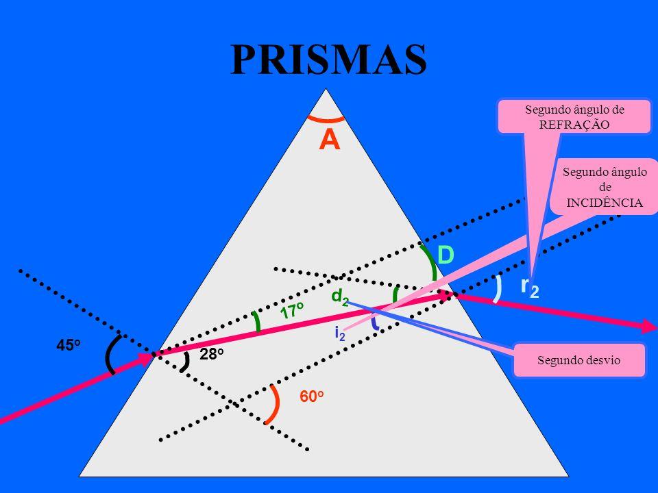 PRISMAS A D r2 d2 17o i2 45o 28o 60o Segundo ângulo de REFRAÇÃO