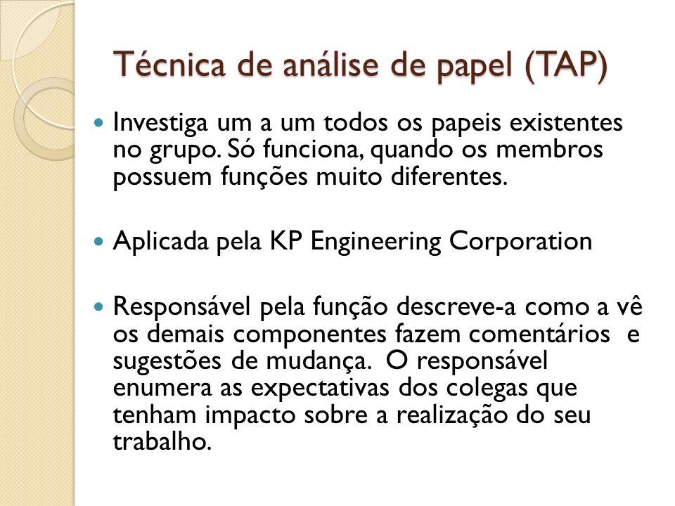 Técnica de análise de papel (TAP)