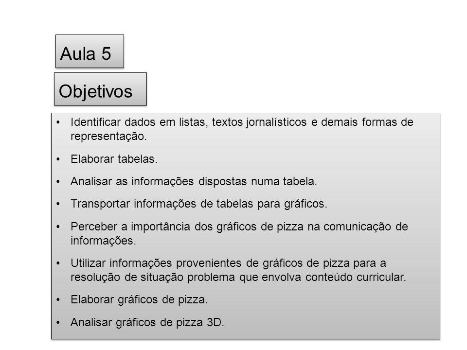 Aula 5 Objetivos. Identificar dados em listas, textos jornalísticos e demais formas de representação.