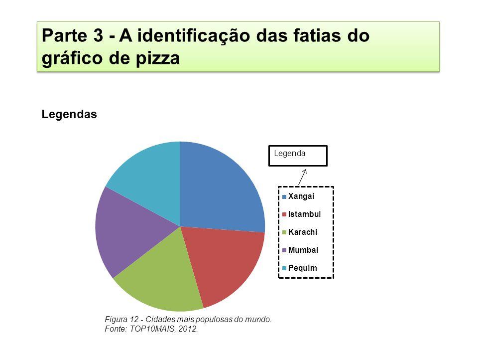 Parte 3 - A identificação das fatias do gráfico de pizza