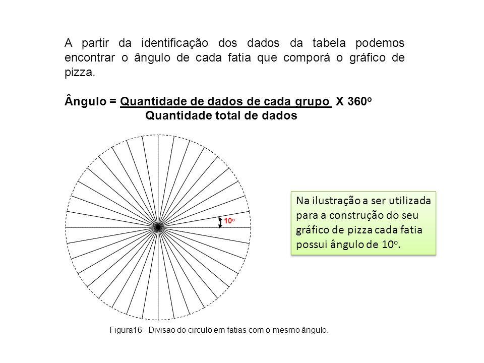 Ângulo = Quantidade de dados de cada grupo X 360o