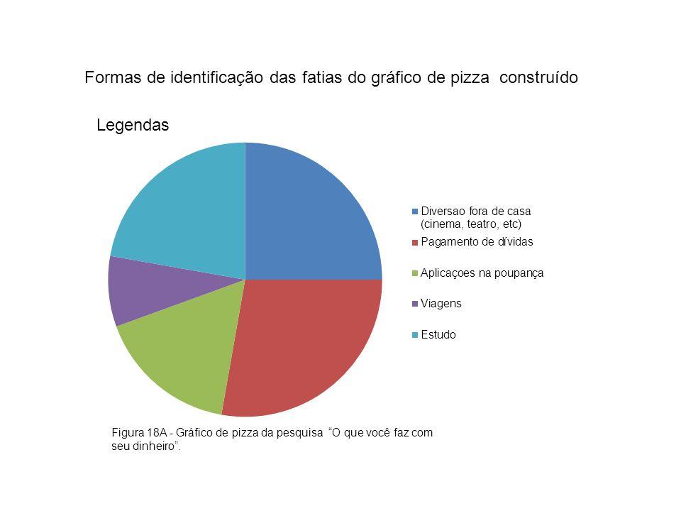 Formas de identificação das fatias do gráfico de pizza construído