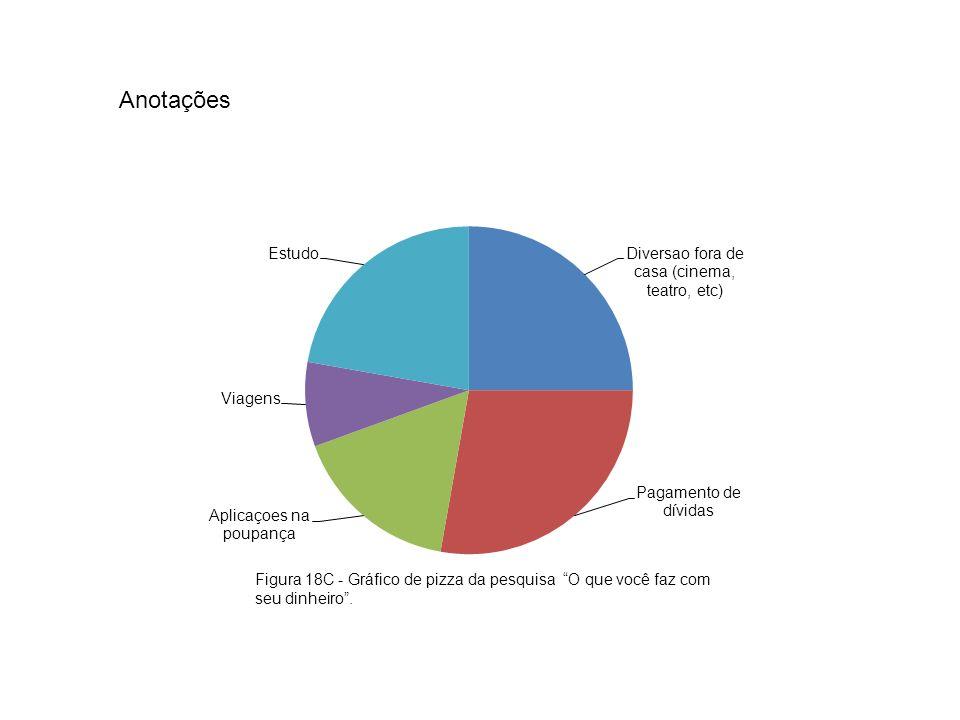 Anotações Figura 18C - Gráfico de pizza da pesquisa O que você faz com seu dinheiro .