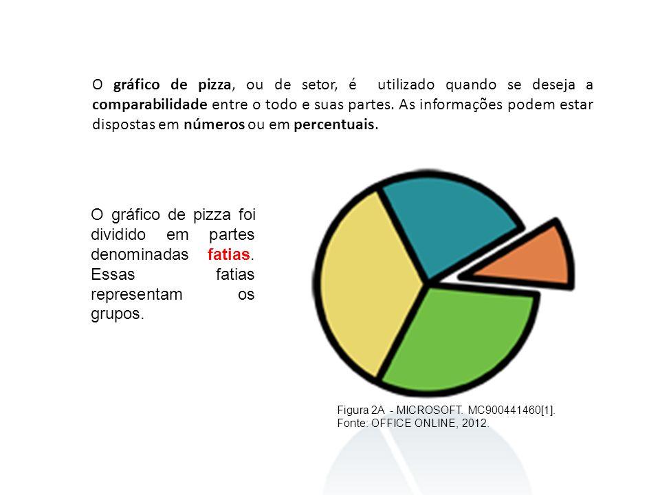 O gráfico de pizza, ou de setor, é utilizado quando se deseja a comparabilidade entre o todo e suas partes. As informações podem estar dispostas em números ou em percentuais.