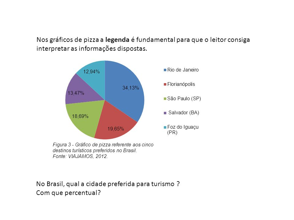 No Brasil, qual a cidade preferida para turismo Com que percentual