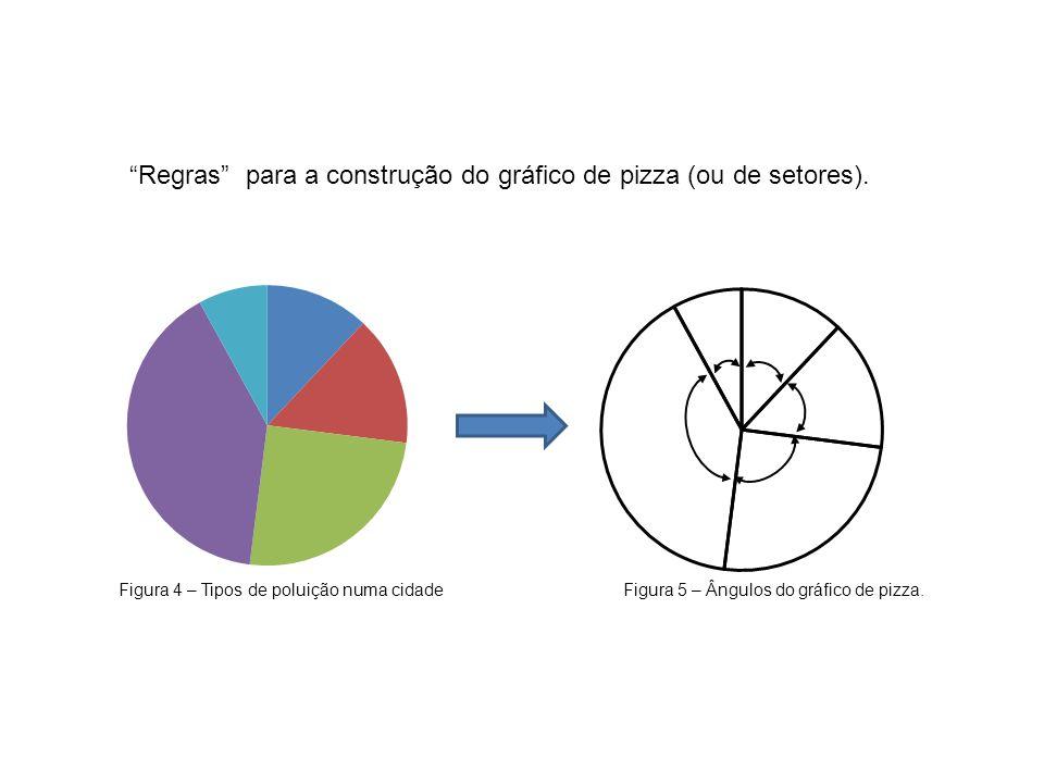 Regras para a construção do gráfico de pizza (ou de setores).