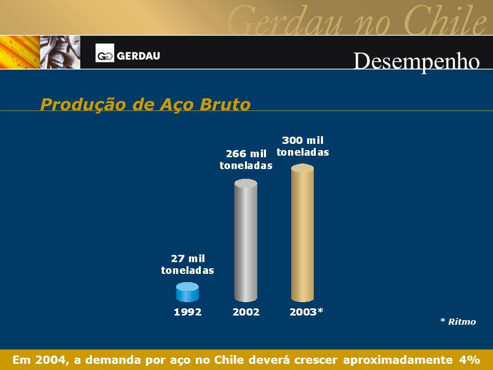 Em 2004, a demanda por aço no Chile deverá crescer aproximadamente 4%
