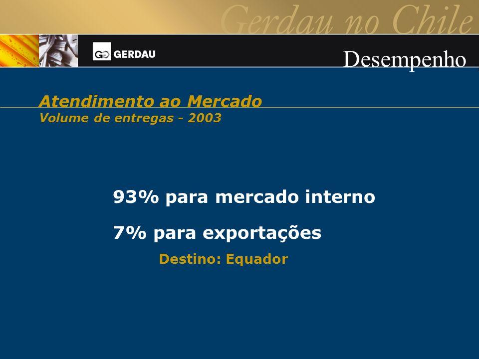 Desempenho 93% para mercado interno 7% para exportações