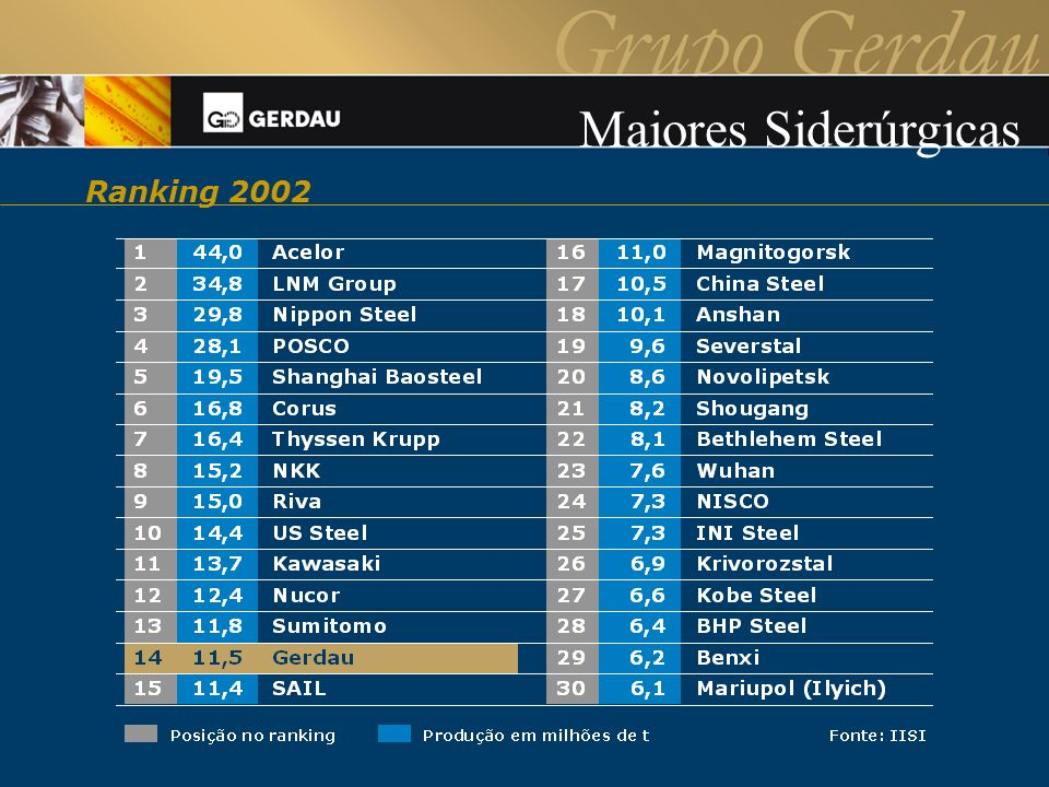 Maiores Siderúrgicas Ranking 2002