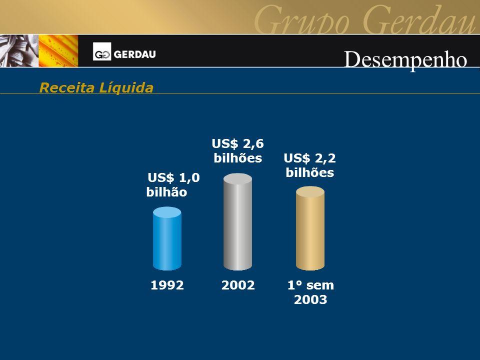 Desempenho Receita Líquida 1° sem US$ 2,2 bilhões 2003 2002 1992