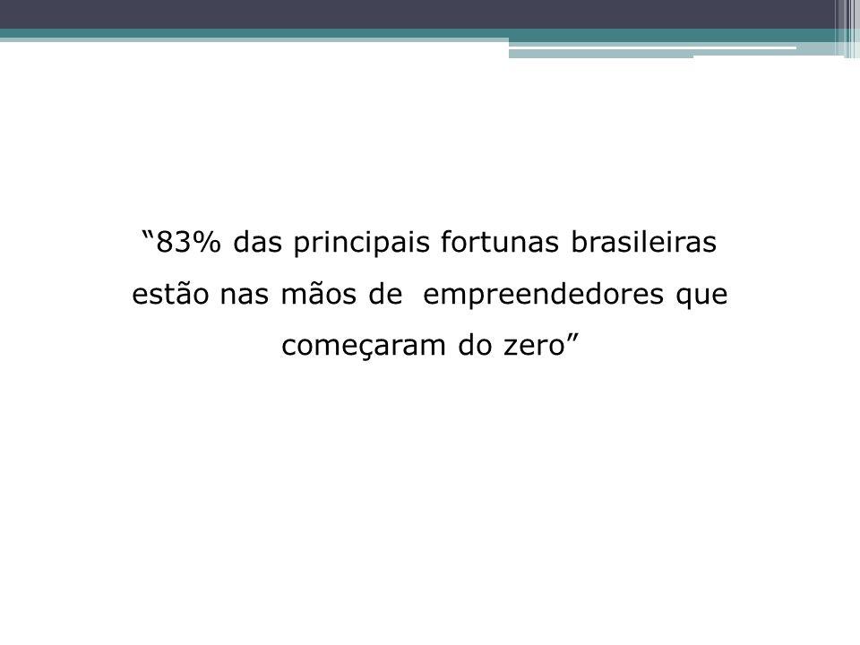 83% das principais fortunas brasileiras estão nas mãos de empreendedores que começaram do zero