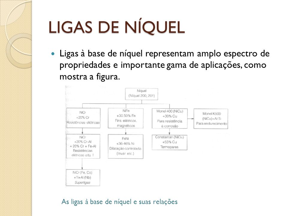 LIGAS DE NÍQUEL Ligas à base de níquel representam amplo espectro de propriedades e importante gama de aplicações, como mostra a figura.