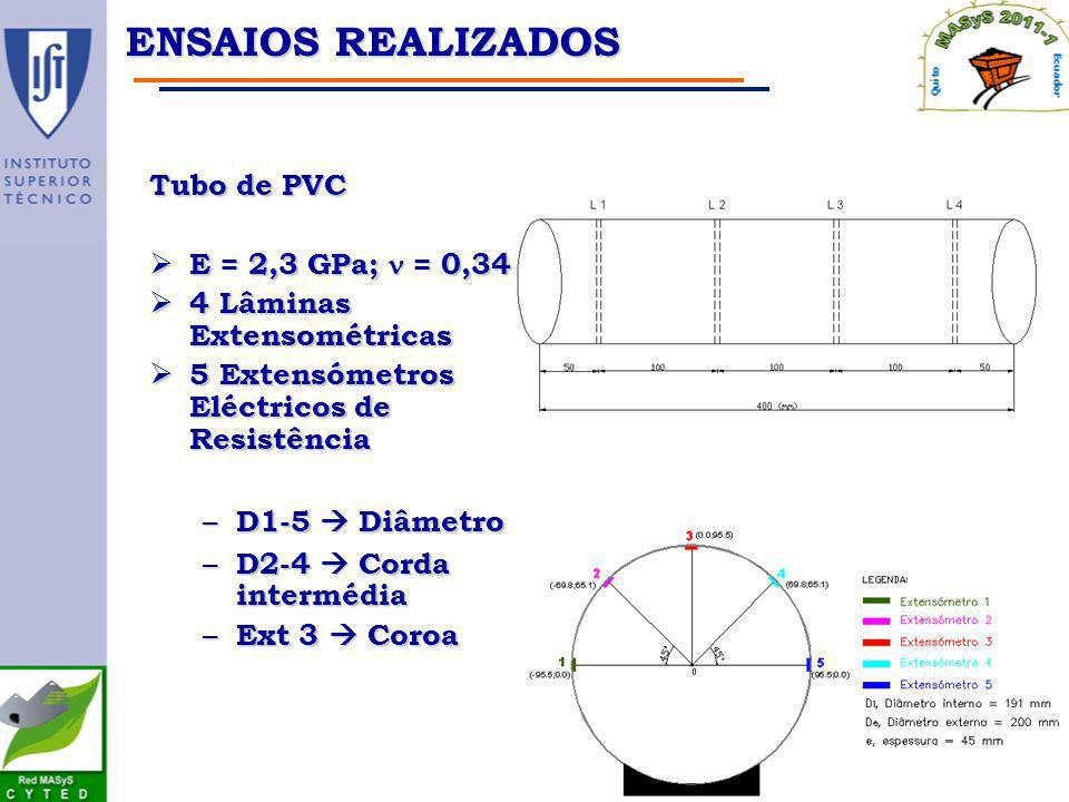 Ensaios realizados Tubo de PVC E = 2,3 GPa; n = 0,34
