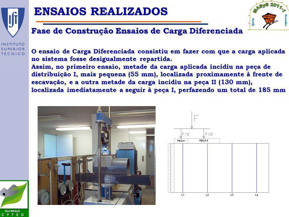 Ensaios realizados Fase de Construção Ensaios de Carga