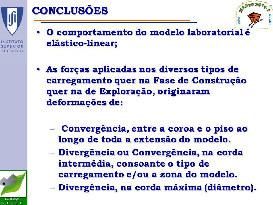 Conclusões O comportamento do modelo laboratorial é elástico-linear;