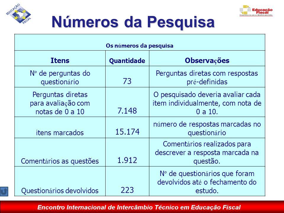 Números da Pesquisa 73 7.148 15.174 1.912 223 Itens Observações