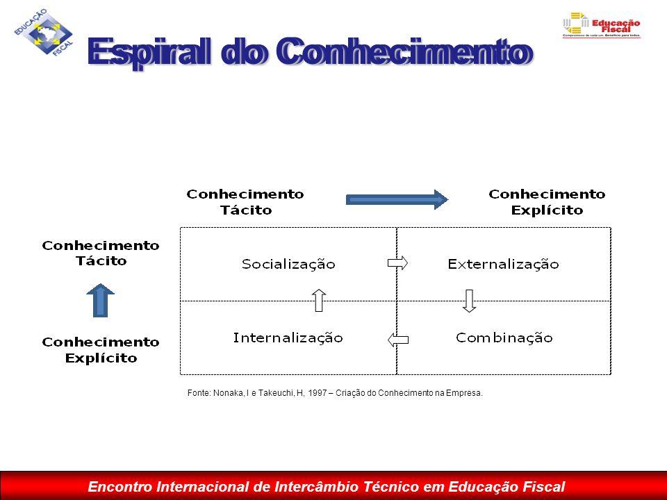 Espiral do Conhecimento Espiral do Conhecimento