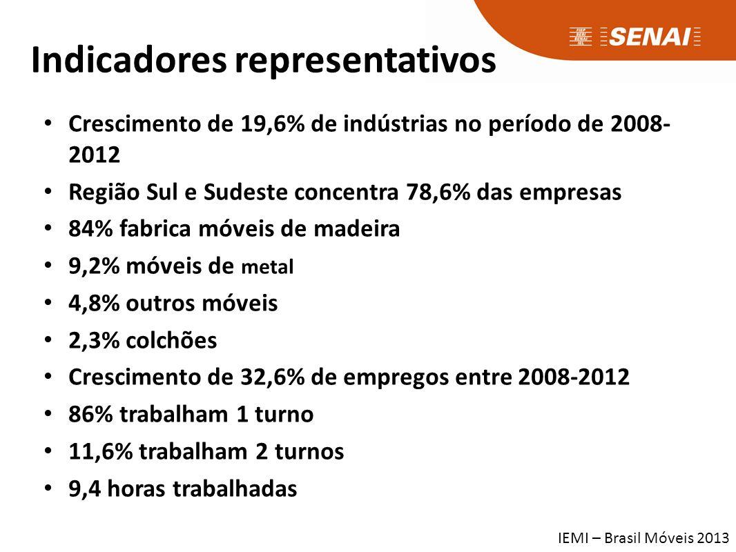 Os Números do Setor - 2012 Numero de Indústrias 17,5 mil empresas