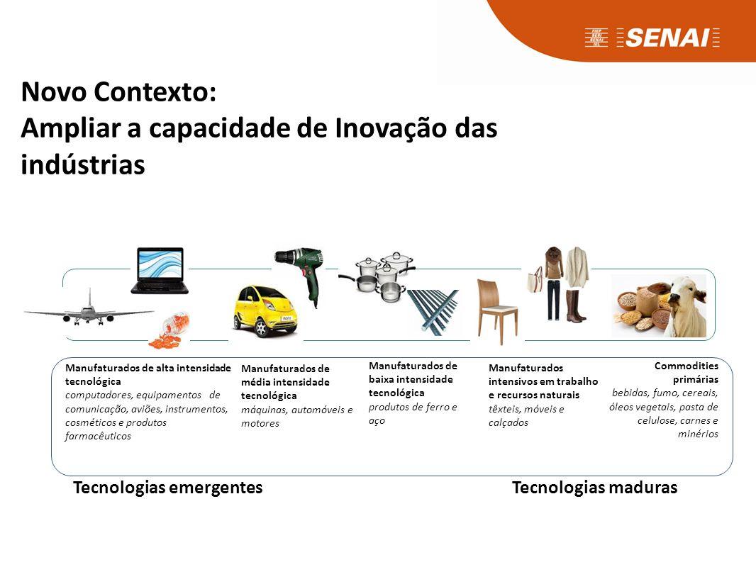 Setores contribuintes com maior nº de empregos no Estado do Paraná
