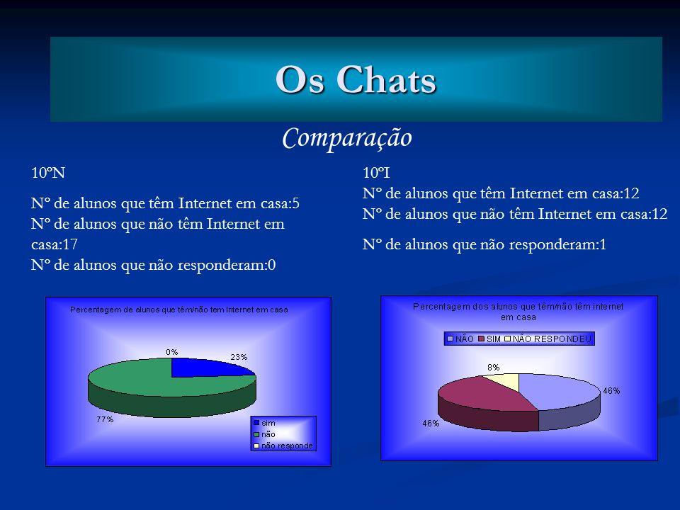 Os Chats Os Chats Comparação 10ºN