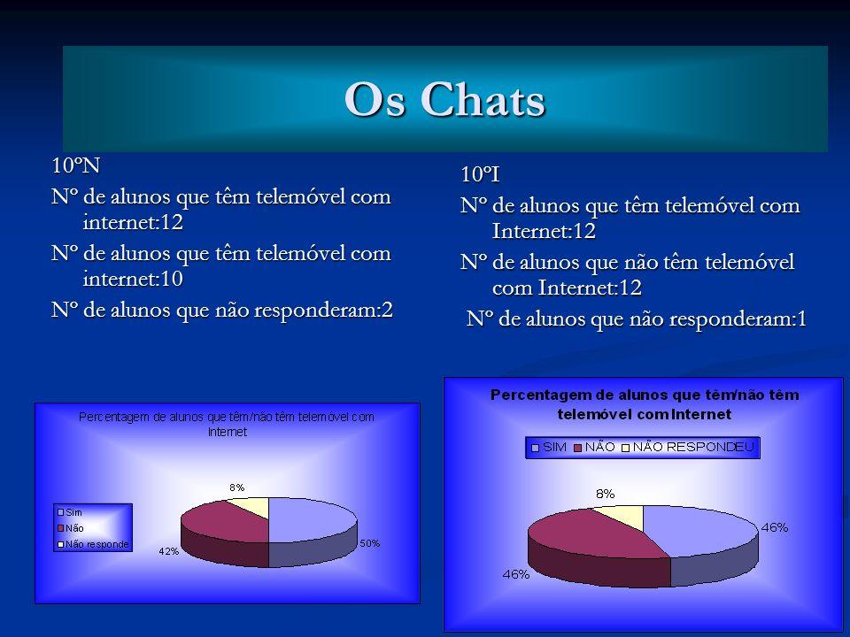 Os Chats Os Chats. 10ºN. Nº de alunos que têm telemóvel com internet:12. Nº de alunos que têm telemóvel com internet:10.