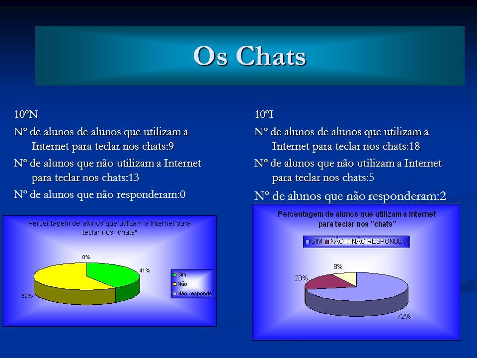 Os Chats Os Chats Nº de alunos que não responderam:2 10ºN