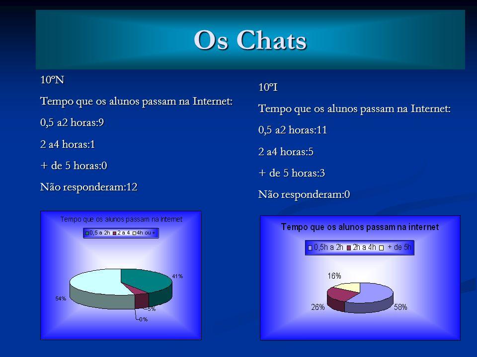 Os Chats Os Chats 10ºN Tempo que os alunos passam na Internet:
