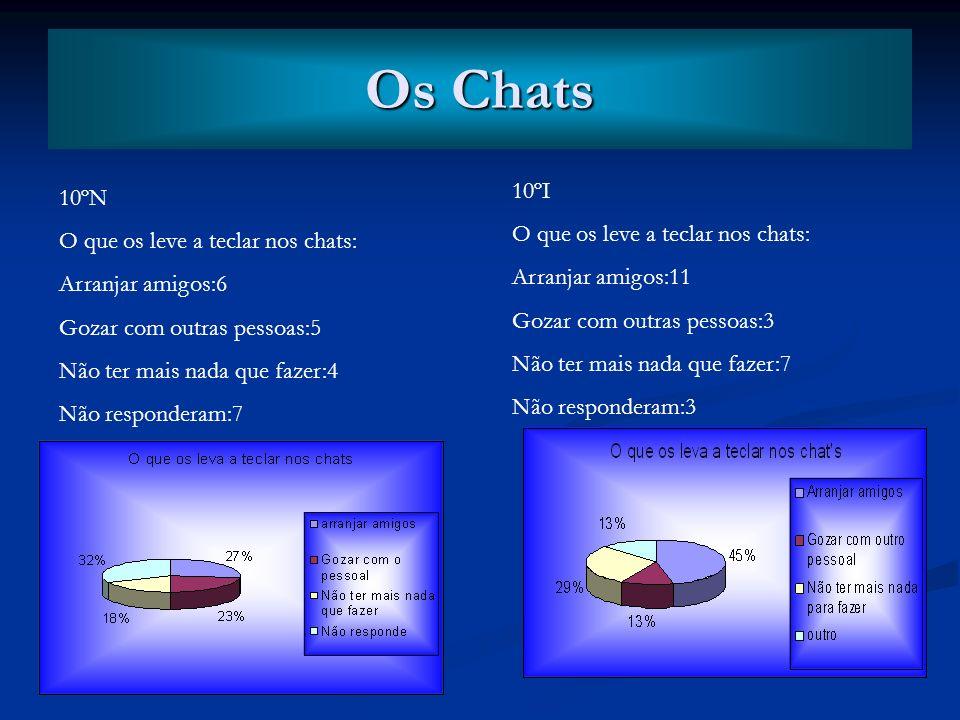 Os Chats 10ºI 10ºN O que os leve a teclar nos chats: