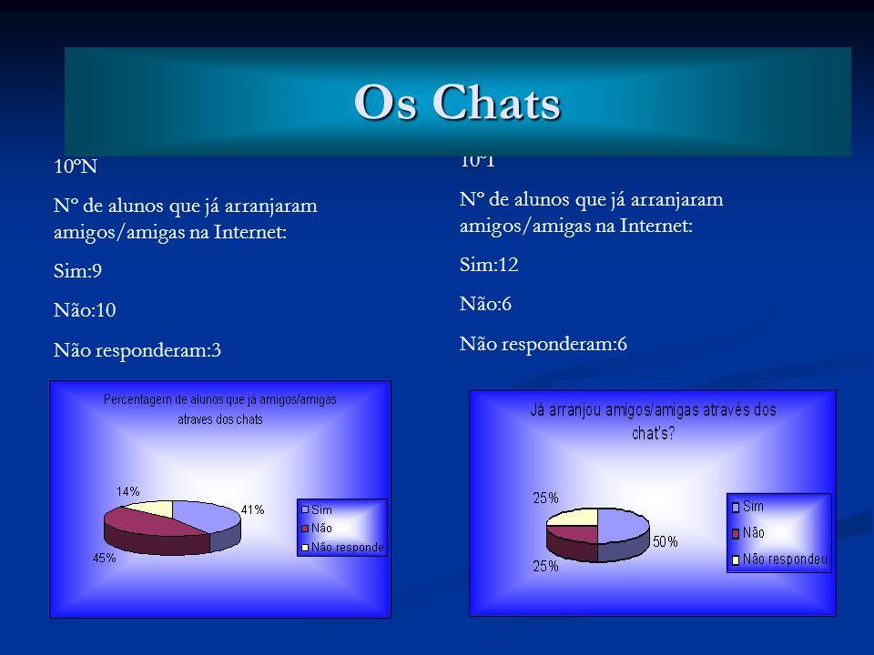 Os Chats Os Chats. 10ºI. Nº de alunos que já arranjaram amigos/amigas na Internet: Sim:12. Não:6.